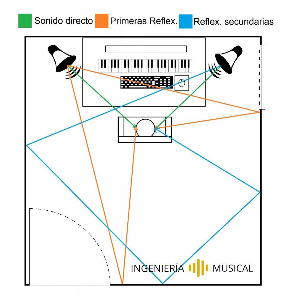 plano sala reflexiones reverb ingenieria musical
