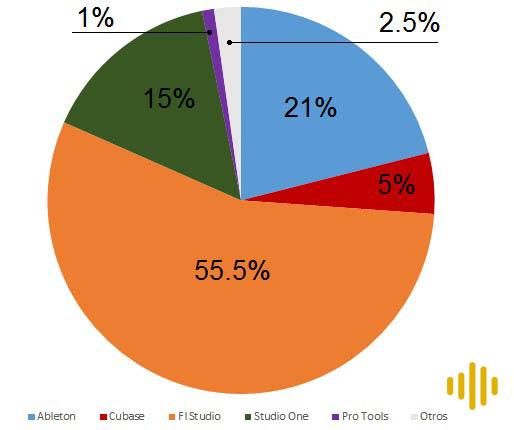 gráfico resultados encuesta mejor daw producir musica electronica ingenieria musical