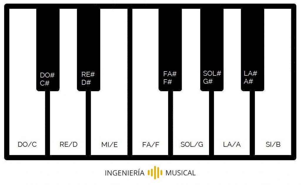piano cifrado americano teoria basica de la musica ingenieria musical