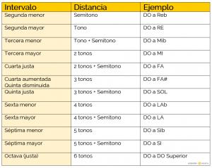 tabla intervalos teoria basica de la musica ingenieria musical